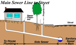 Sewer Line Installation Replacement Amp Repair In West Palm